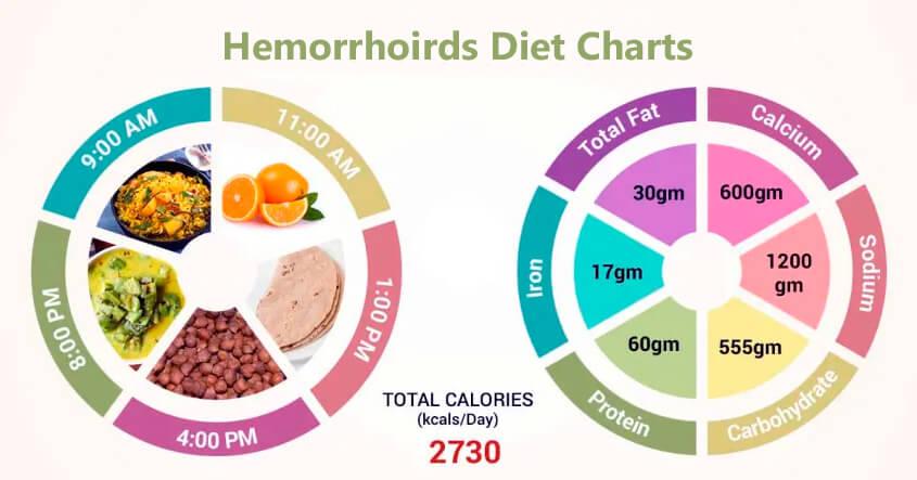 hemorrhoids diet charts